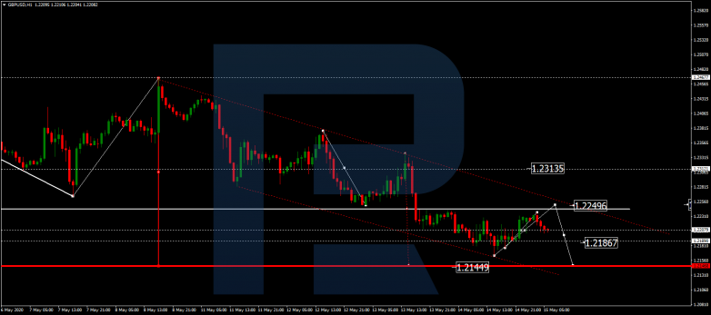 Forex Technical Analysis & Forecast 15.05.2020 GBPUSD