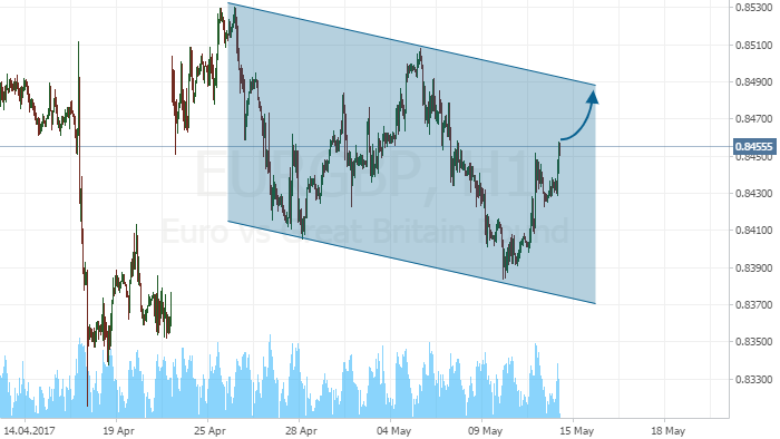 EUR/GBP has formed a channel