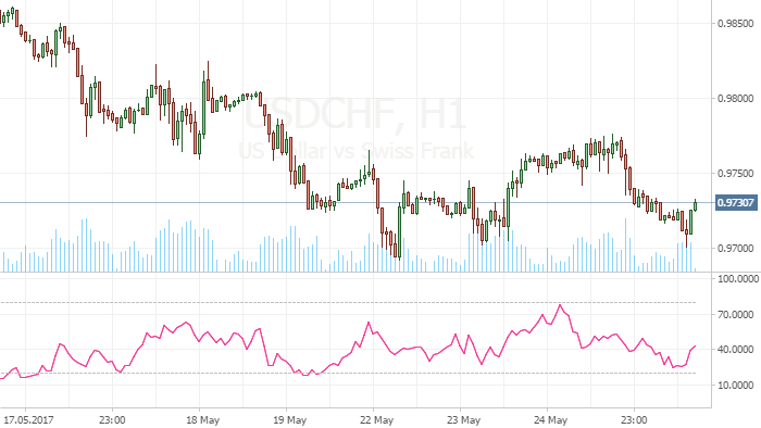 USD/CHF expected to continue falling