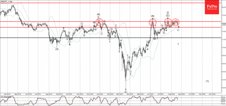 AUDJPY Wave Analysis – 20 August, 2020