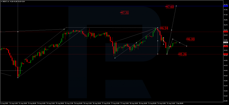 Forex Technical Analysis & Forecast 01.09.2020 BRENT