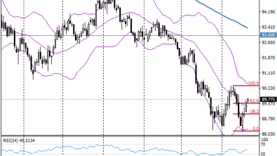 FxPro Forex Analysis: U.S. Treasury Auctions Offer Temporary Support for the Dollar