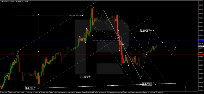 Forex Technical Analysis & Forecast 21.08.2020 EURUSD