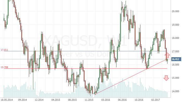XAG/USD: Expect a Recovery