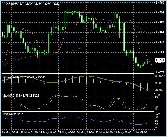 Technical analysis of GBP/USD