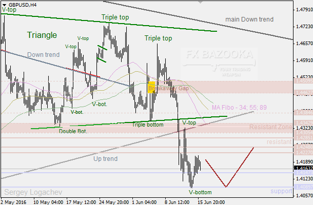 "GBP/USD: ""Triple Bottom"" entered the market into the correction phase"