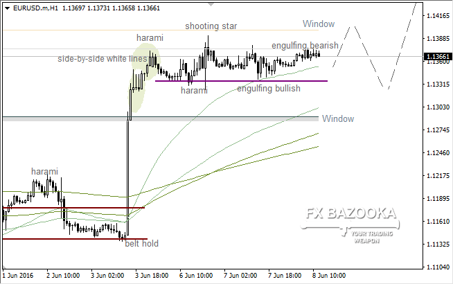 "EUR/USD: consolidation between two ""Engulfing"" patterns"