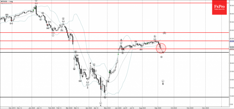WTI Wave Analysis – 7 September, 2020