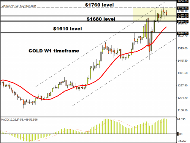 Commodity spotlight – Gold