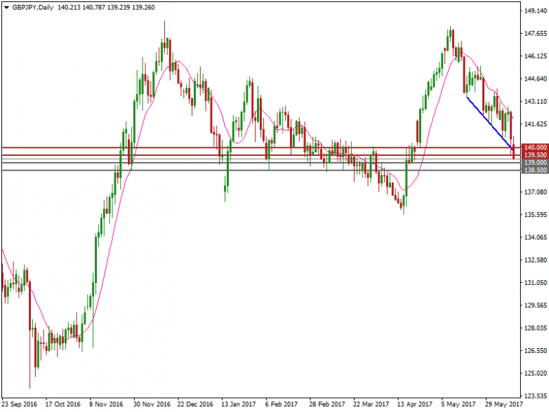 gbpjpy-d1