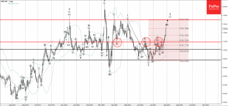 GBPCAD Wave Analysis – 30 July, 2020