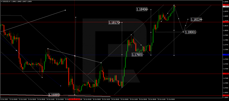 Forex Technical Analysis & Forecast 21.10.2020 EURUSD