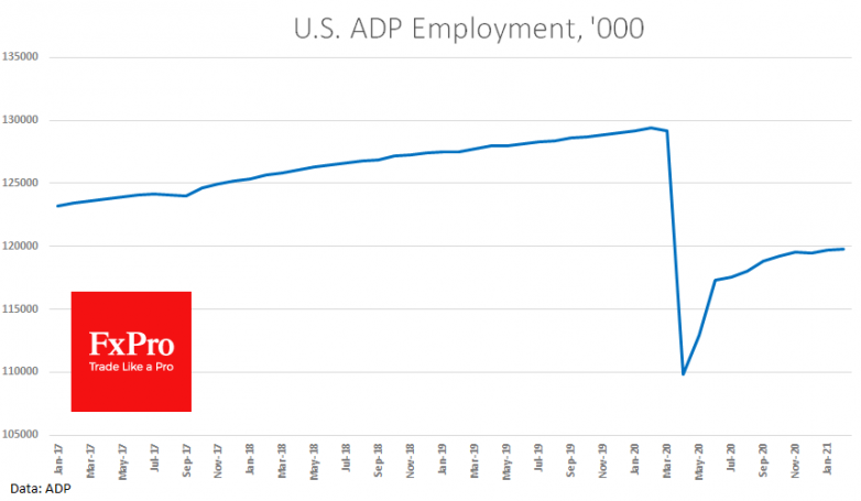 Another downbeat ADP jobs report pressured markets