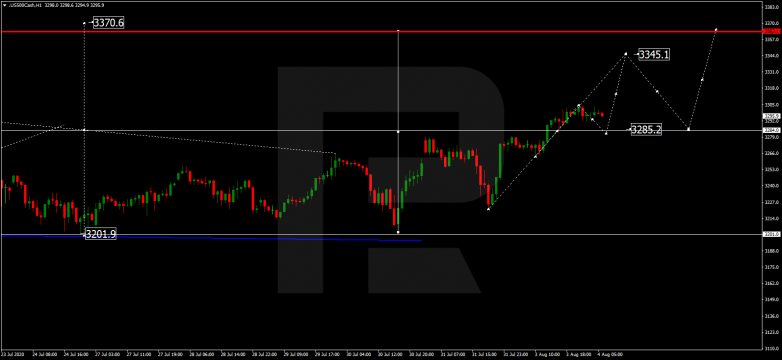 Forex Technical Analysis & Forecast 04.08.2020 S&P 500