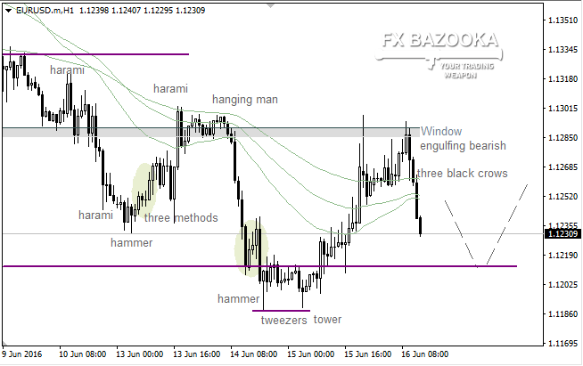 "EUR/USD: ""Three Black Crows"" strike an awe into bulls"