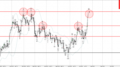 Silver Wave Analysis – 18 July, 2019