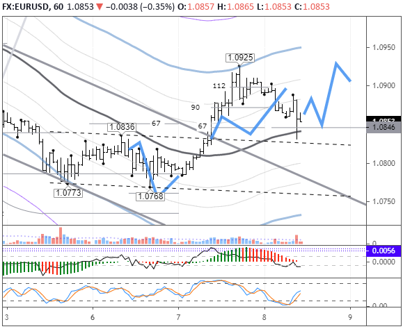 EURUSD: pair to rise from the LB