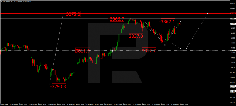 Forex Technical Analysis & Forecast 25.01.2021 S&P 500