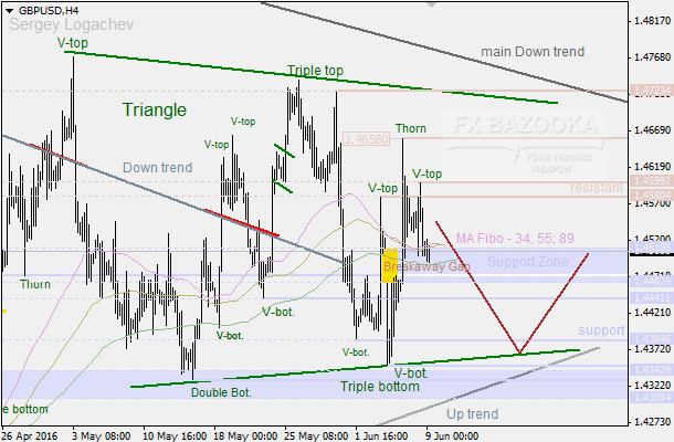 "GBP/USD: bulls and bears are fighting in the ""Triangle"""