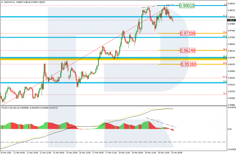 USDCHF_H1 The resistance is at 0.9901.