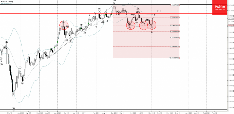 AUDUSD Analysis 03 November, 2020