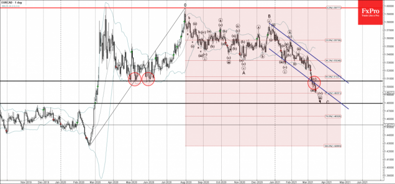 EURCAD Wave Analysis 12 March, 2021