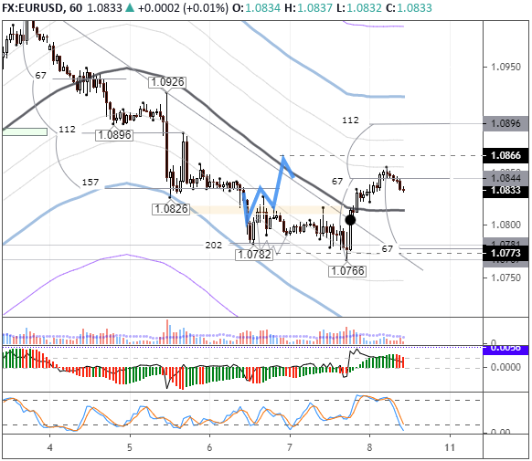 EURUSD: pair trading above the balance line as NFP looms