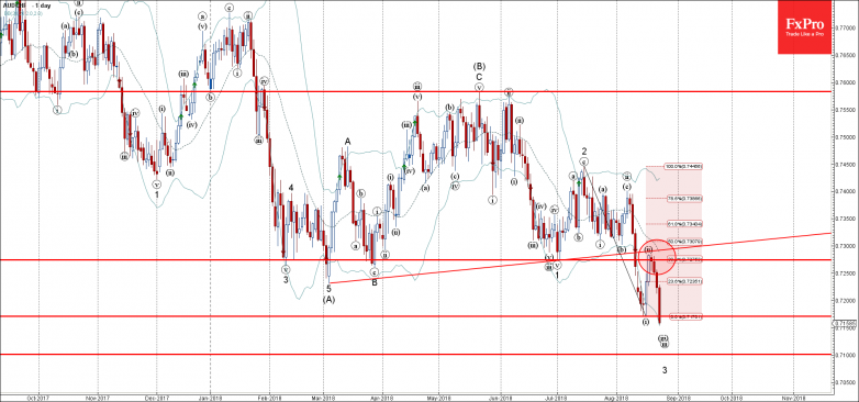 AUDCHF2 - Primary Analysis - Aug-23 1704 PM (1 day)