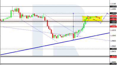 Forex Technical Analysis 18.09.2019 (EURUSD, GBPUSD, BTCUSD)
