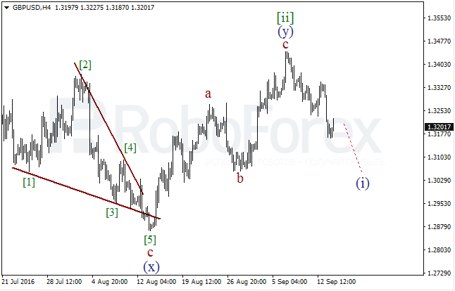 Wave analysis for GBP/USD on 14.09.2016