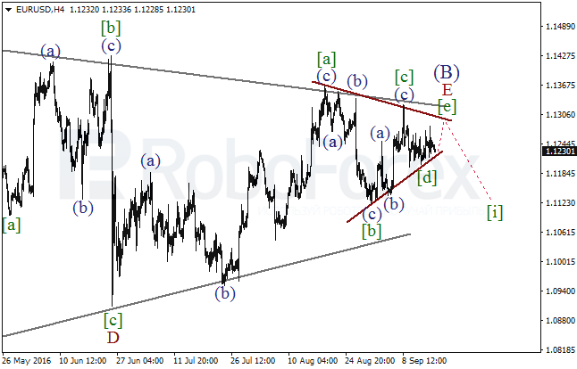 Wave analysis for EUR/USD on 16.09.2016
