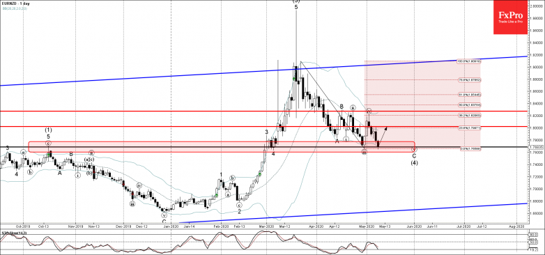 EURNZD Wave Analysis – 8 May, 2019