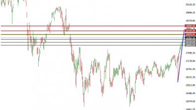 Nikkei and AUS200 Indices Near Major Resistance