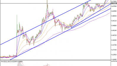 USDCNY Hit Six Year High, Test Major Resistance