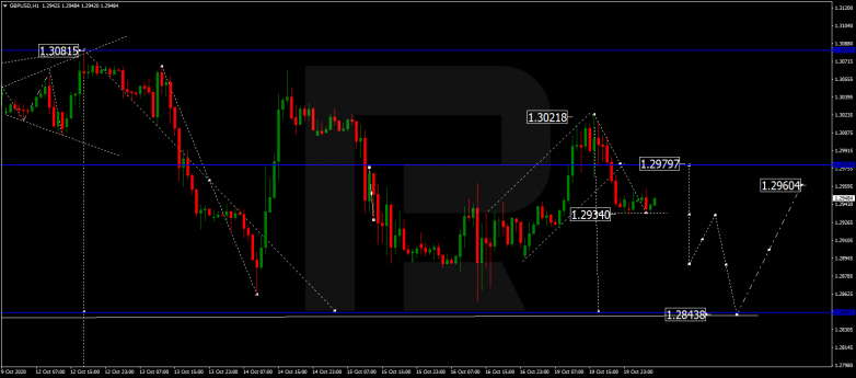 Forex Technical Analysis & Forecast 20.10.2020 GBPUSD