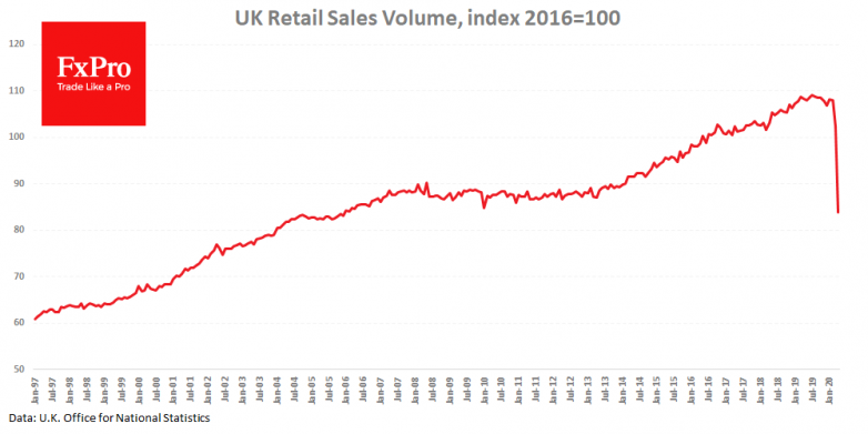 UK Retail sales volume plunged to 2005 levels