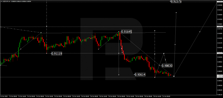 Forex Technical Analysis & Forecast 21.10.2020 USDCHF
