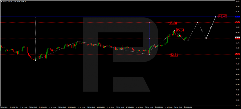Forex Technical Analysis & Forecast 22.07.2020 BRENT