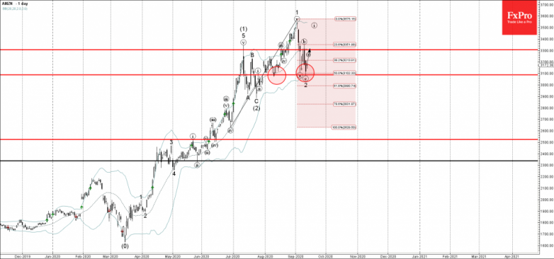 Amazon Wave Analysis – 14 September, 2020