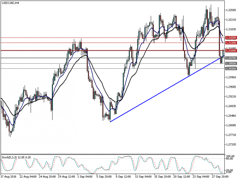 usdcad-h4-