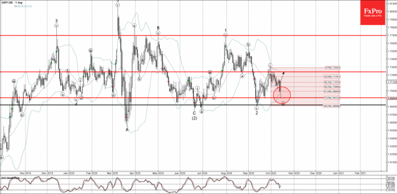 GBPCAD Wave Analysis 14 October, 2020