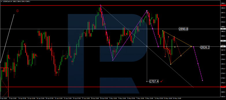 Forex Technical Analysis & Forecast 15.05.2020 S&P 500