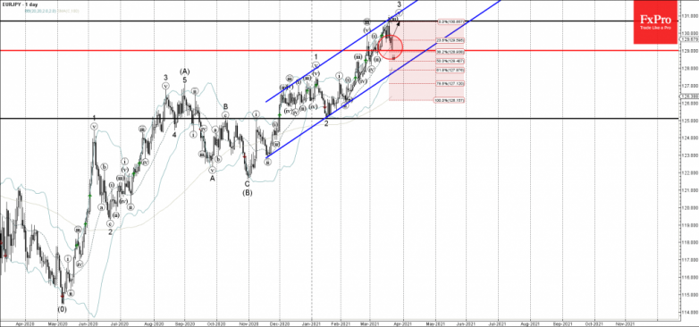EURJPY Wave Analysis 22 March, 2021