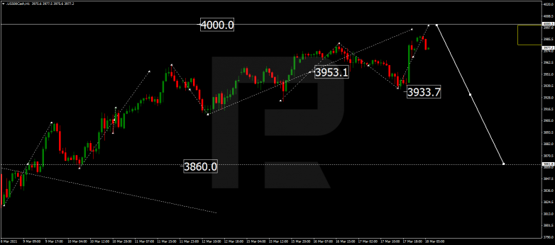 Forex Technical Analysis & Forecast 18.03.2021 S&P 500