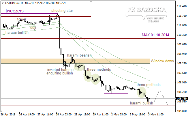 USD/JPY: bears pushing aside all obstacles on the way