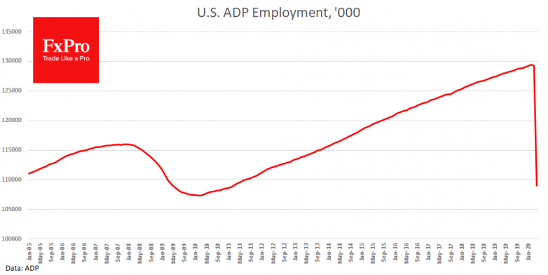 US ADP report showed 20.2M jobs loss in April