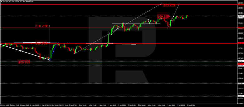 Forex Technical Analysis & Forecast 05.06.2020 USDJPY
