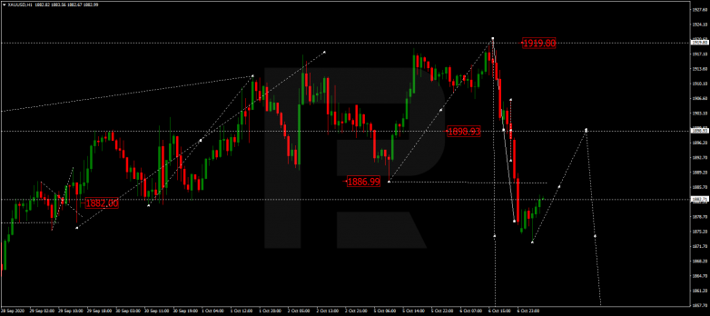 Forex Technical Analysis & Forecast 07.10.2020 GOLD