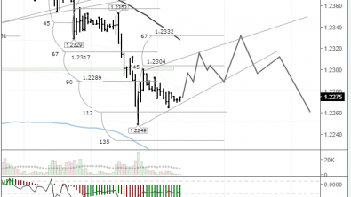 EURUSD: upwards correction overdue