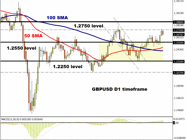 GBPUSD punches above 1.2750